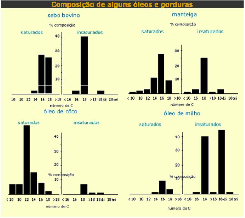 saturação e número de carbonos