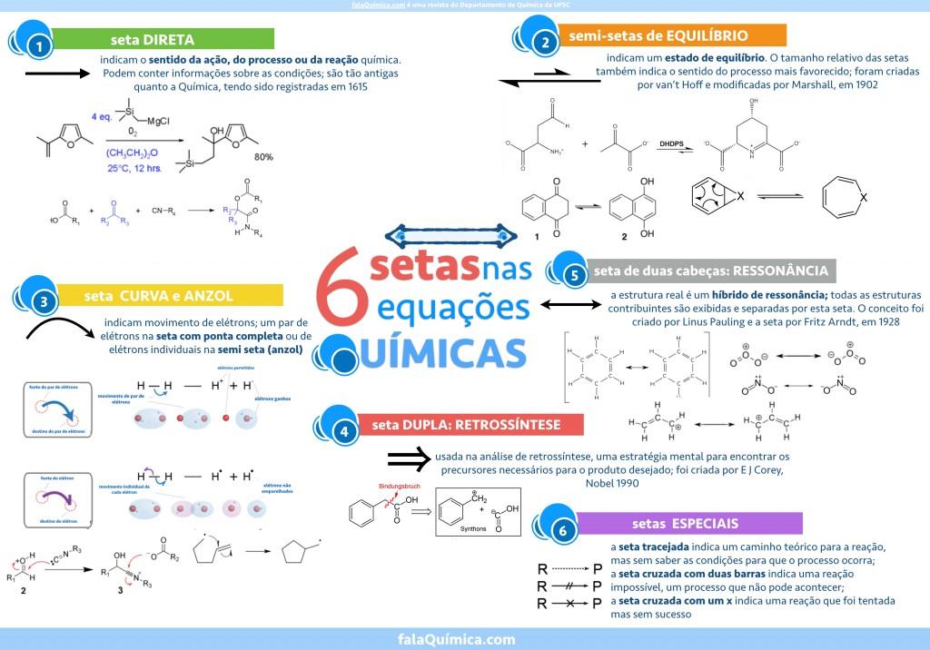 Tipos de Setas nas Equações de Reações Químicas