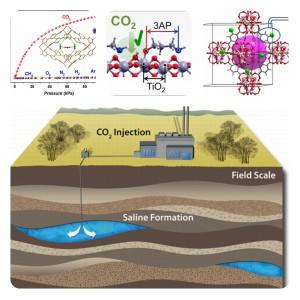 Estratégias para capturar o gás carbônico da atmosfera